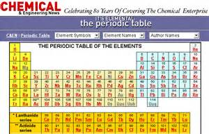 Periodic Table Chemical Elements