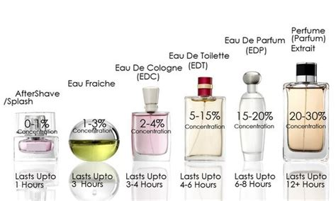 the difference between spray eau de toilette and