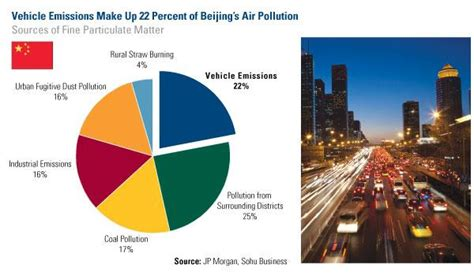 China Racing Ahead Of U.s. In Subways And Smog