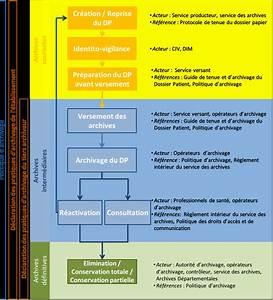 Document A Conserver : le num rique en sant elaborer une d claration des pratiques d 39 archivage 6 plan document ~ Gottalentnigeria.com Avis de Voitures