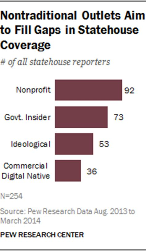 nontraditional outlets aim to fill gaps in statehouse