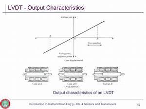 Cn3 Sensors And Transducers