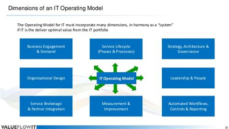 operating model valueflowit a new it operating model emerges