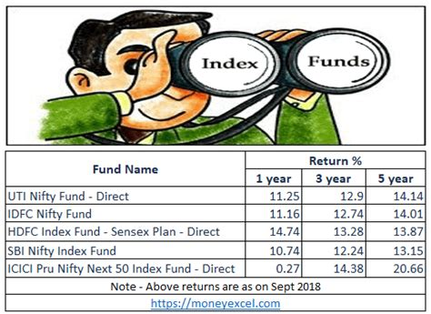 Best Index Funds Top 5 Best Index Funds In India For 2018
