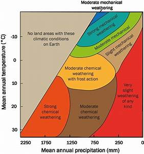 Peltier U0026 39 S Diagram On The Variations Of Weathering With