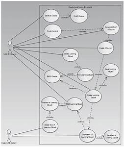 Example Of Transformation Dfd Diagram To Uml Use Case