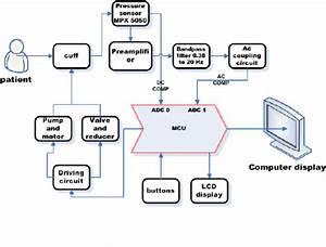 General Model Diagram Of Nibp Monitor