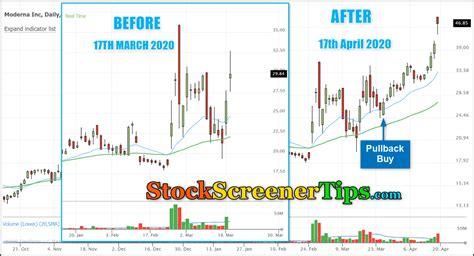 2 дозы с интервалом 4 недели. MRNA Stock Buy Trade | StockScreenerTips.com