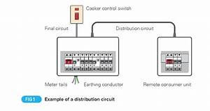 Distribution Circuits