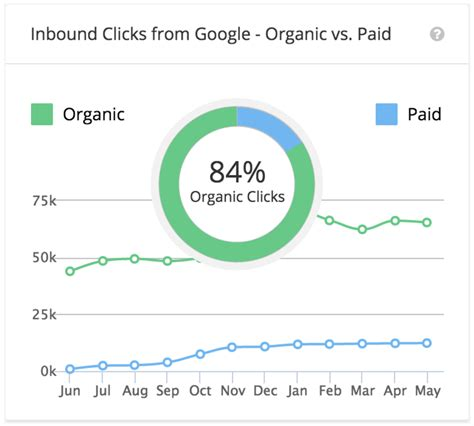 The Definitive Strategy For Driving Organic Traffic