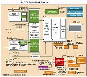 Lcd Tv System Block Diagram