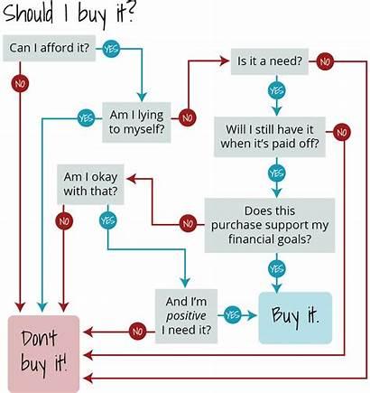 Should Spend Save Less Chart Flow Money