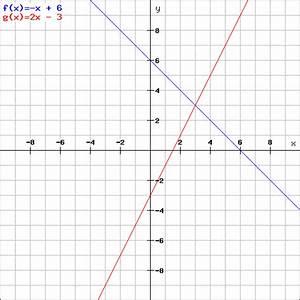 Was Darf Ein Schlüsseldienst Berechnen : schnittpunkt gleichungssystem und dreiecke vierecke mathelounge ~ Themetempest.com Abrechnung