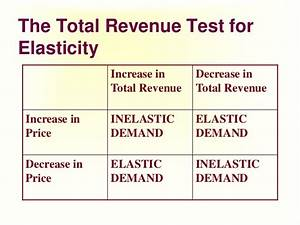 Total Revenue Test Formula images