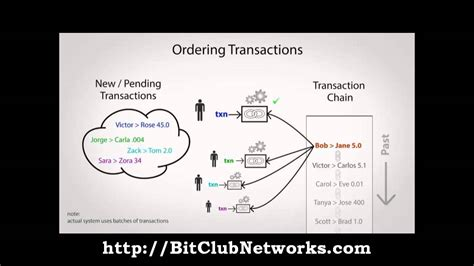 Bitcoin, by design, is not anonymous, but if used safely, it can give. BitClub Network - Bitcoin Overview in 5 Minutes - YouTube