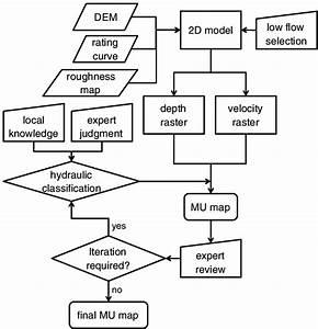 Flowchart Of Mu Delineation Procedure  Parallelograms