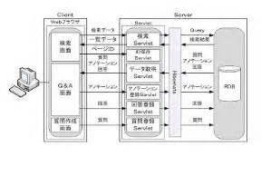 システム構成図 近畿大学理工学部知能情報ソフトウェア研究室