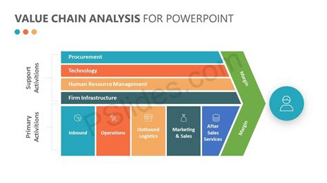 Value Chain Template Powerpoint by Value Chain Analysis For Powerpoint Pslides