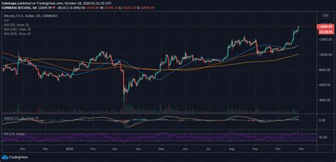 Bitcoin Price Prediction: BTC Rally To $15,000 In The ...