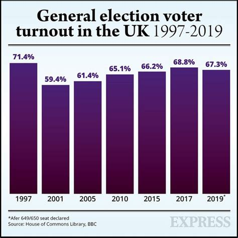 turnout election voter general 1997 express years through kuenssberg laura channel last bailey labour rebecca viewers half night latest bbc