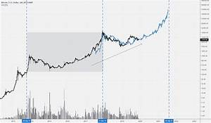 Bitcoin 300k In 2021 Bitcoin Halving Alt Season And