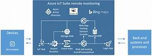 Setting Up An Iot Architecture To Help S3 Innovate Explore