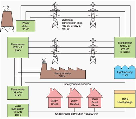general principles of electricity supply systems