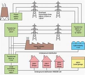 Ac Power Station Diagram