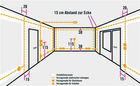 Kabel Verlegen Wohnung by Stromleitungen Neu Verlegen Suche Haus