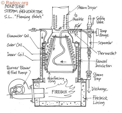 Steamboat Diagram by Steamboat Boiler Diagram Steamboat Get Free Image About