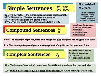 poster kinds  sentences conjunctions glue words