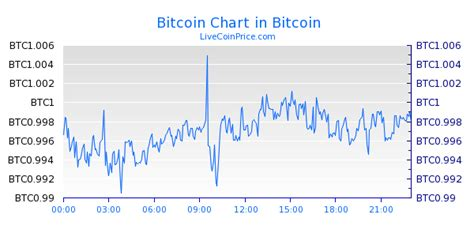 Btc usd (bitcoin to us dollar) price chart live. Bitcoin Price Live (BTC/USD, BTC/EUR, BTC/BTC) - Cryptocurrency: Live Bitcoin $ Calculator.