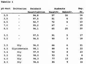 Ph Wert Berechnen Aufgaben Mit Lösungen : patent ep0474213a1 verfahren zur chromatographischen reinigung von insulinen google patenten ~ Themetempest.com Abrechnung