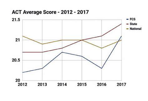floyds act score jumps   average education northwestgeorgianewscom