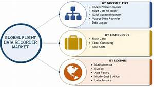 Flight Data Recorder Market Research Report Forecast to ...
