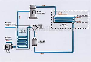 Max  Ambient Temp  55c Water Chiller For Laboratory Water