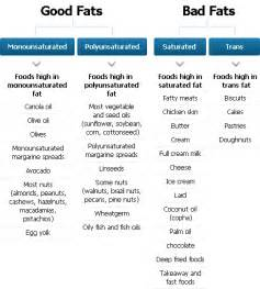 What is the Difference Between Saturated Fats and Unsaturated Fats Dietary Fats