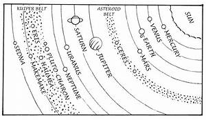 The astrology of the dwarf planets. Meaning of Pluto ...