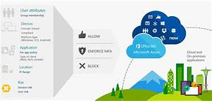 Conditional Access With Microsoft Intune