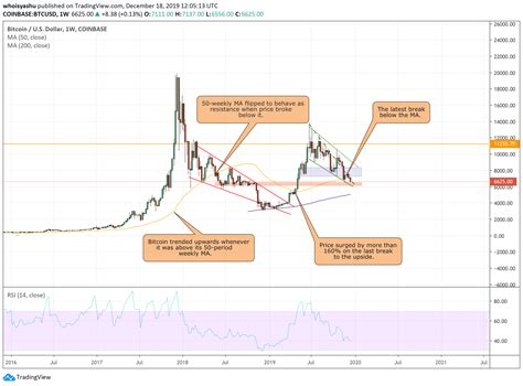 The bitcoin value on march 2010 was $0.003 which has now reached to $3,778 as of november 2018 which is falling below $4,000. Bitcoin Price / A Historical Look at the Price of Bitcoin ...