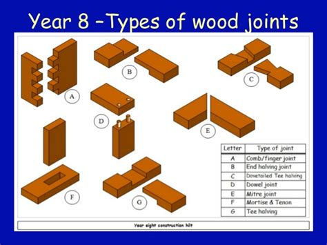 woodwork joints charles hayward woodwork sample