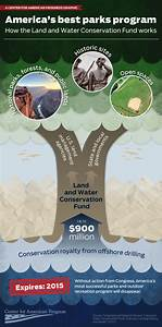 Infographic: The Land and Water Conservation Fund—How ...