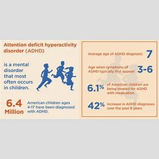 Adhd By The Numbers Facts, Statistics, And You  Dr Gabriel Malherbe