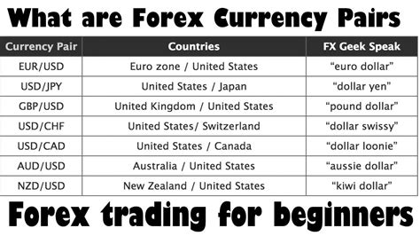 what are forex currency pairs the basics of forex