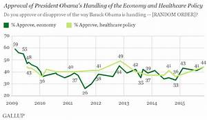 Gallup Poll | Barack Obama | Approval Rating | Obamacare