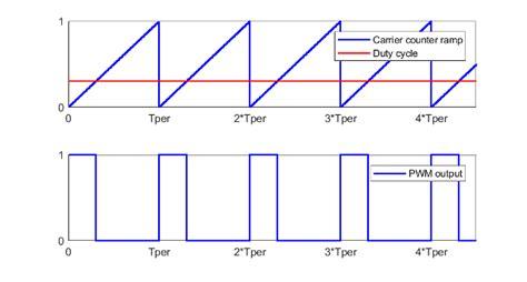 generate pulse width modulated signal matlab