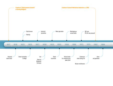 industrial revolution timeline  europe www