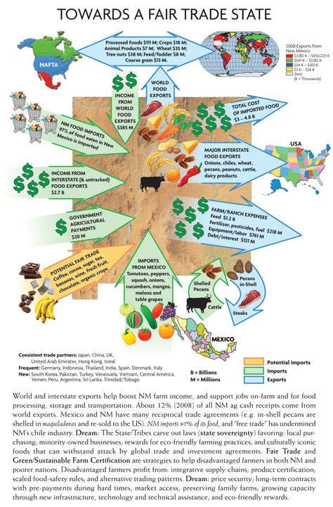 Fair Trade  Esl Resources