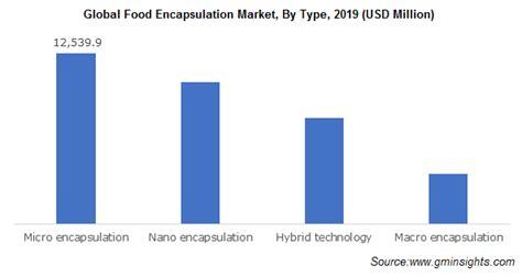 Food Encapsulation Market Trends 2020-2026 | Global Report
