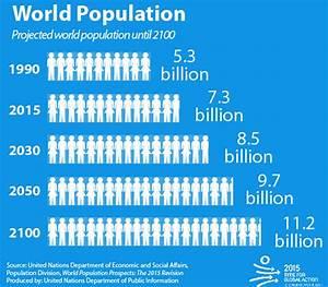 Population   United Nations